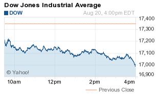 How Did the Stock Market Do Today? - Nasdaq.com - photo#8