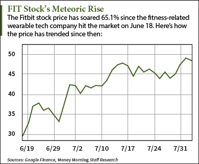 fitbit stock price