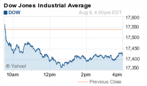 How Did the Stock Market Do Today?