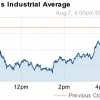 what did the stock market do today