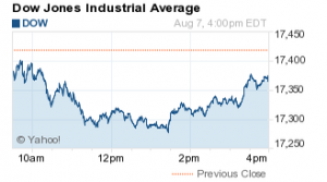 What the Stock Market Did Today: Dow Jones Tumbles 46 Points - photo#9