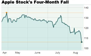Apple Stock Price Fall Pushes Market Cap Loss Past $170 Billion
