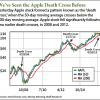 Apple death cross