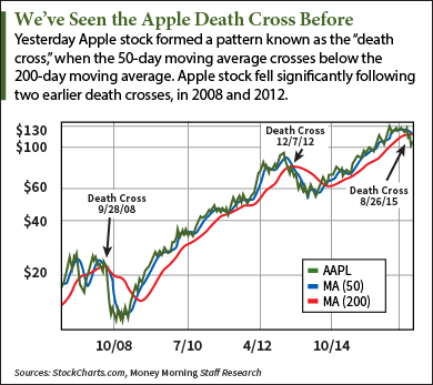 Apple death cross