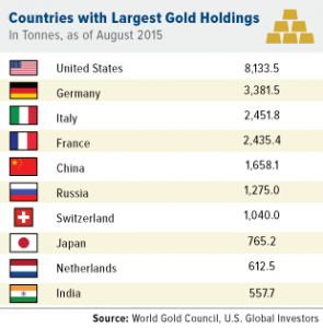 COMM-Countries-with-largest-gold-holdings-08072015