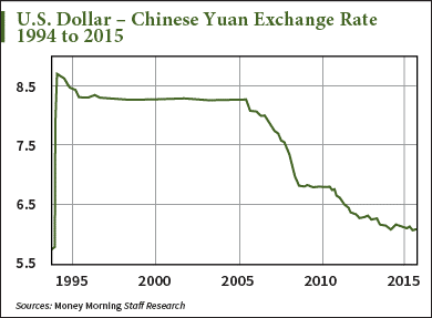 How to Profit from the Currency War China Just Started