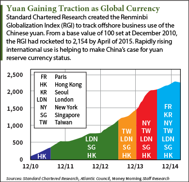 china yuan becoming reserve currency Before the yuan can become a global currency, it must first be successful as a reserve currency that would give china the following five benefits the yuan would be used to price more international contracts.