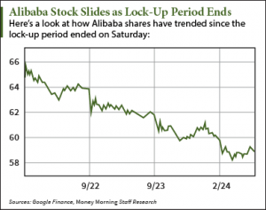Lock up stock options