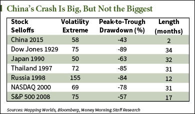 China's stock market crash table