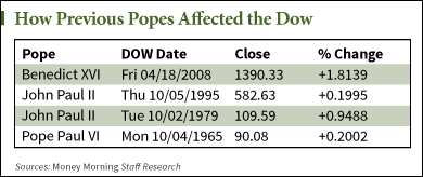 What happens to the stock market when the pope visits