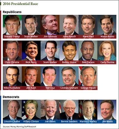 CELEBRITY JEOPARDY: 2016 Presidential Election Edition
