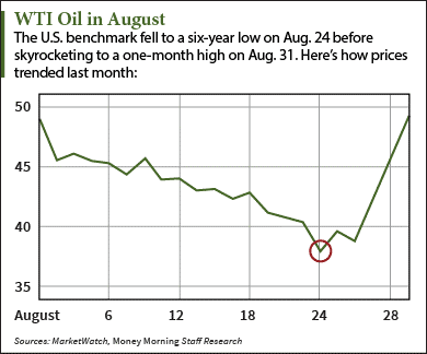 oil price forecast