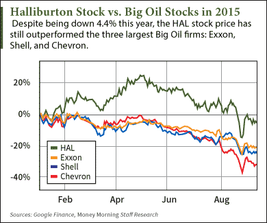 How Does Halliburton Company (NYSE: HAL) Compare to Big Oil Stocks?