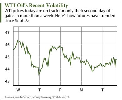 Where WTI Crude Oil Prices Today Are Trading