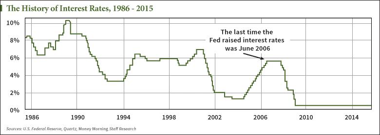 Chart U S Interest Rate History Since 1986