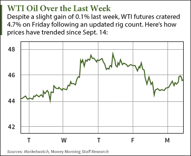 WTI Crude Oil Prices Today Up After Biggest Drop in Three Weeks