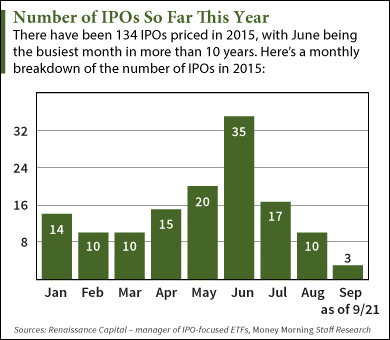 What are the next ipos
