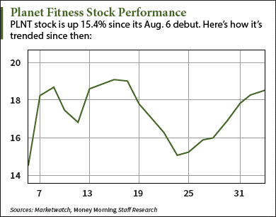 Should I Buy Planet Fitness Stock After Q2 Earnings? (NYSE: PLNT)