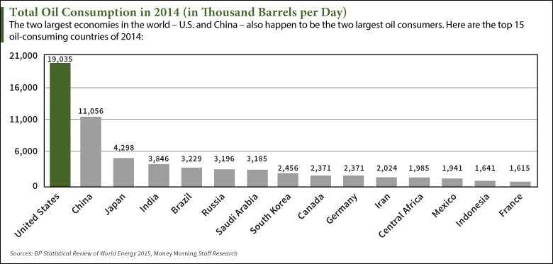[CHART] How Does U.S. Oil Consumption Compare to Other Countries?