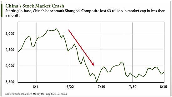 China-Crash-chart