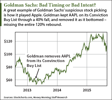 More Proof Goldman's Conviction Buy List Is a Lagging Indicator