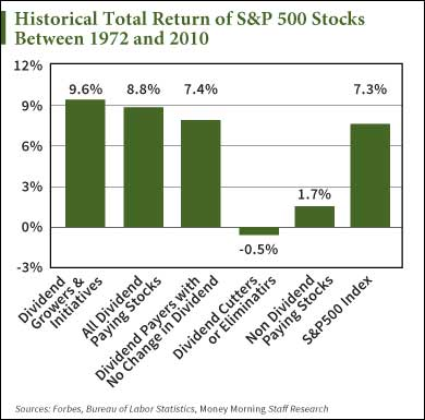 Double-digit returns