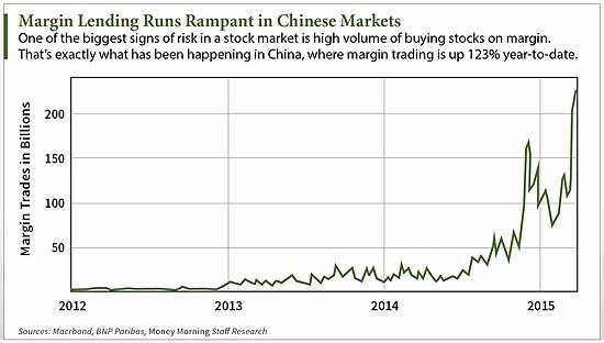 Margin-Lending-chart