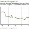 wti crude oil prices today