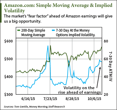 Pre Market Price Amazon