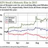 amazon earnings