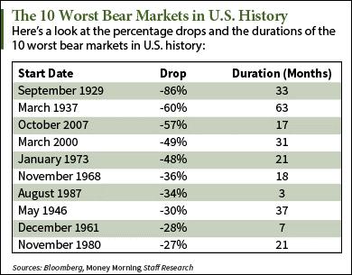 bear market history