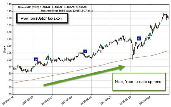 The One Long-Term Options Trading Strategy You Need to Know Now