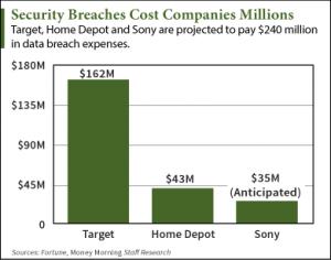 10 6 15 breaches