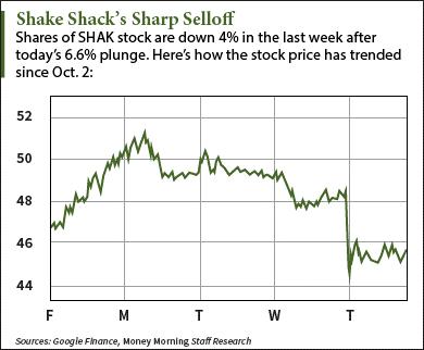 shake shack stock price