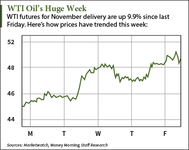 oil prices 10/09/15