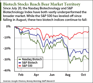 Biotech Stocks Have Now Reached Bear Market Territory