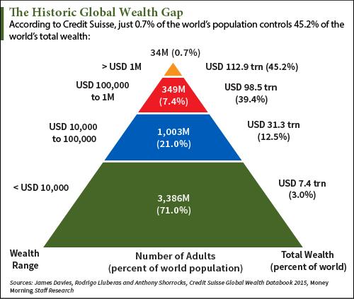 historic global
