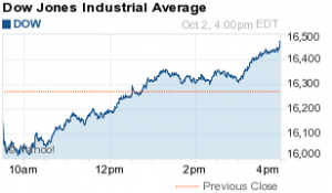 Afternoon Report 10/2/2015