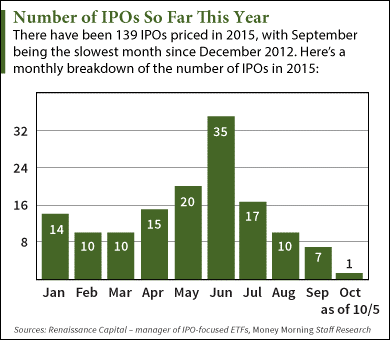 ipos so far