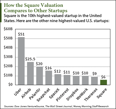 Square valuation at ipo