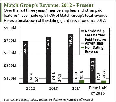 match revenue