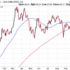 US gold price