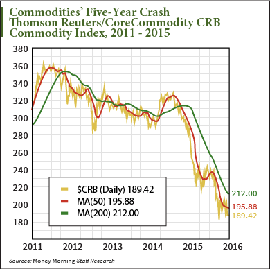 commodities recovery