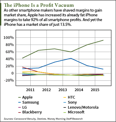 The Apple Stock Secret to Success in One Chart