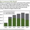 Corporate Debt Bomb