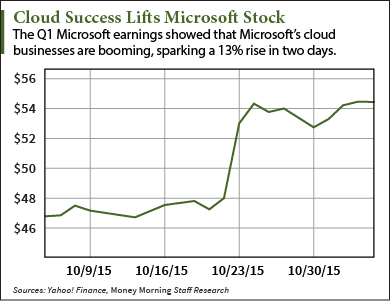 Microsoft Stock Price Poised for 14% Lift from Cloud (Nasdaq: MSFT)