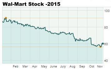 WMT stock price