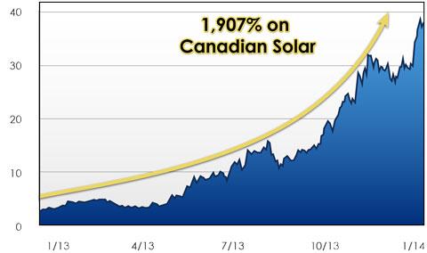 canadian-solar-investors