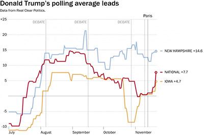 donald-trump-graph
