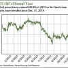 oil_stock_chart
